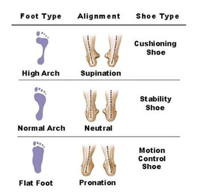 Types of Feet Deformations